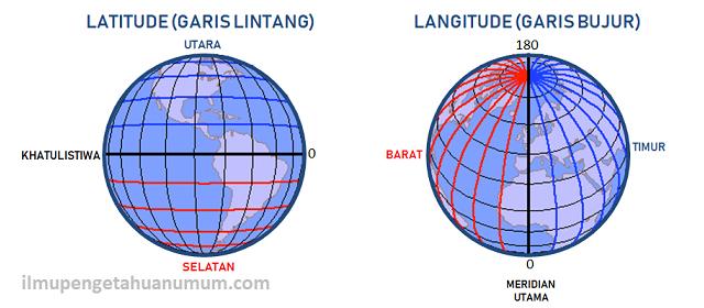 Pengertian Latitude dan Longitude